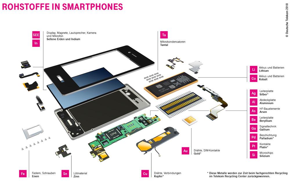 Explosionsgrafik Smartphone Telekom