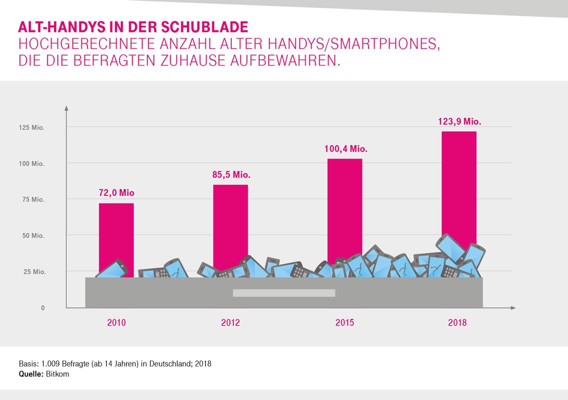 Grafik Statistik zu ungenutzte Handys