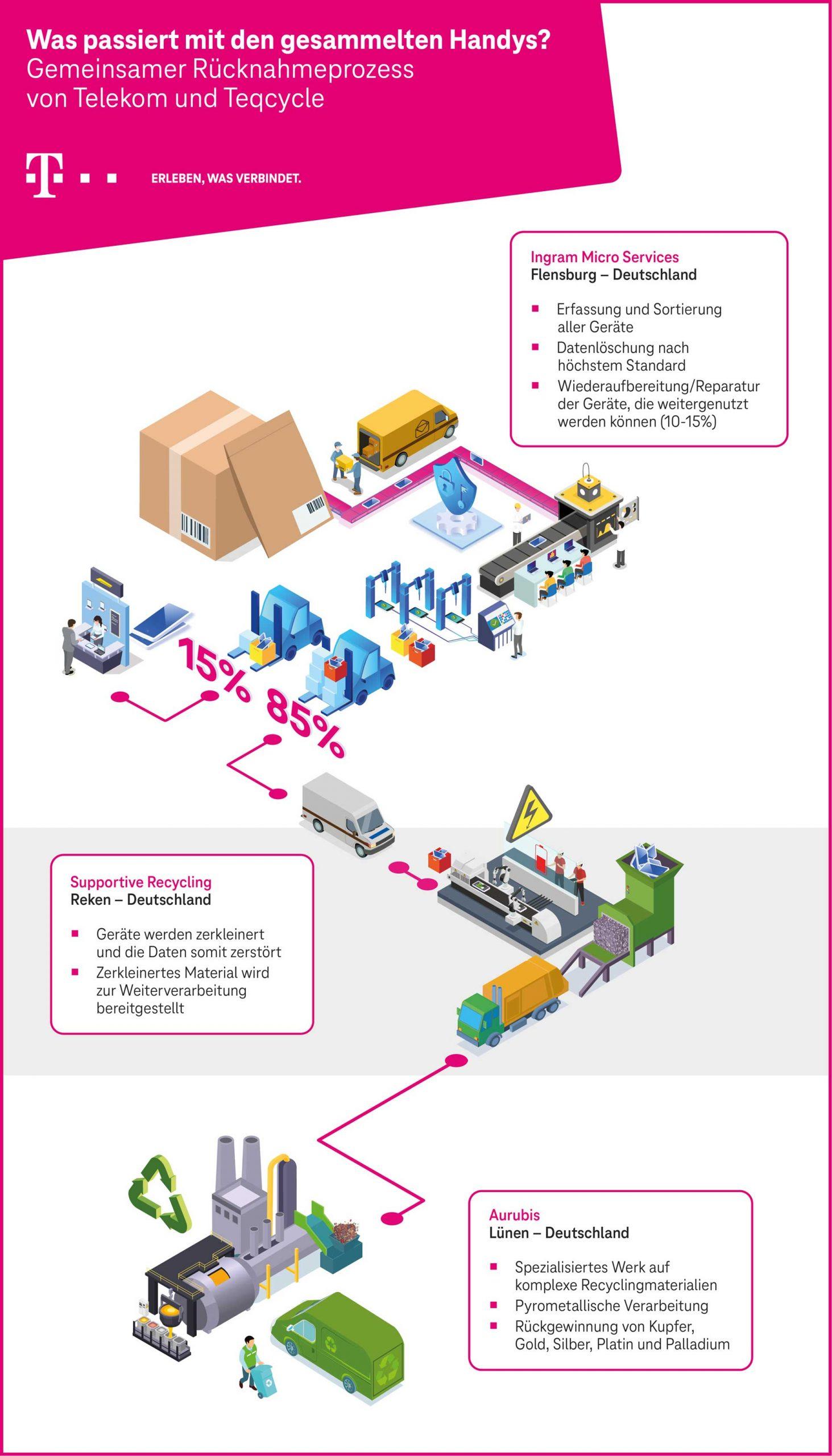 Grafik des Prozessablaufs zum gemeinsamen Rücknahmeprozess von Telekom und Teqcycle mit den verschiedenen Stationen und Subunternehmern in Deutschland